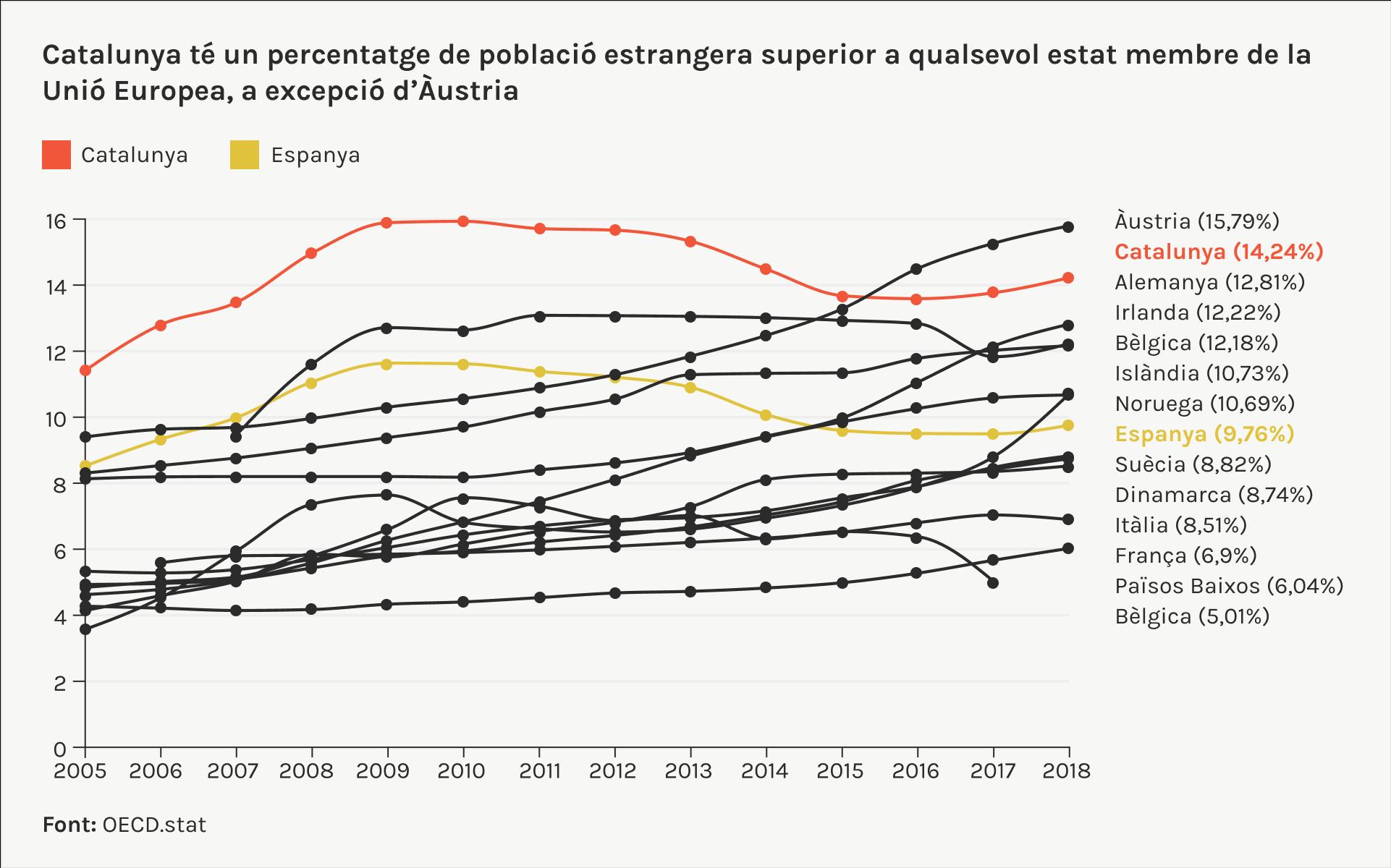 %poblacio estrangera a Catalunya