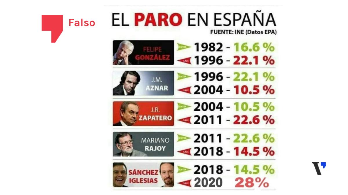 El paro con Pedro Sánchez no es el doble que con Rajoy ni el más alto de la democracia