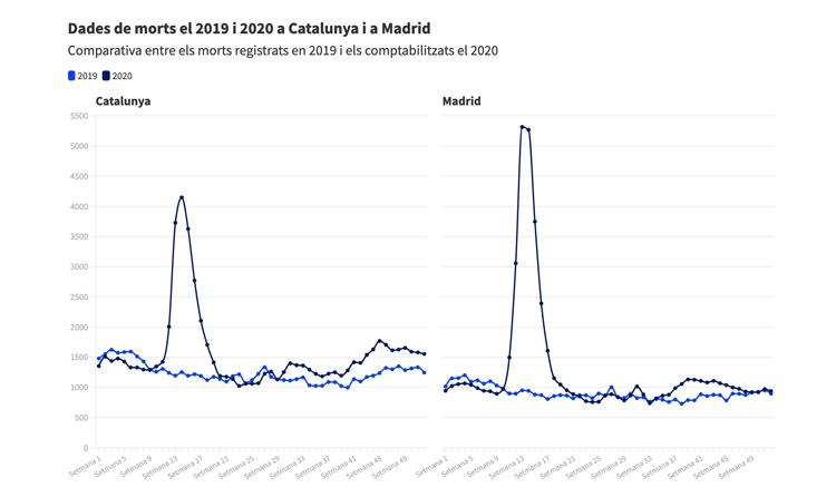 A Catalunya no hi ha hagut més morts per covid que a Madrid, com diu un missatge viral