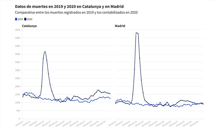 En Catalunya no ha habido más muertes por Covid que en Madrid, como dice un mensaje viral