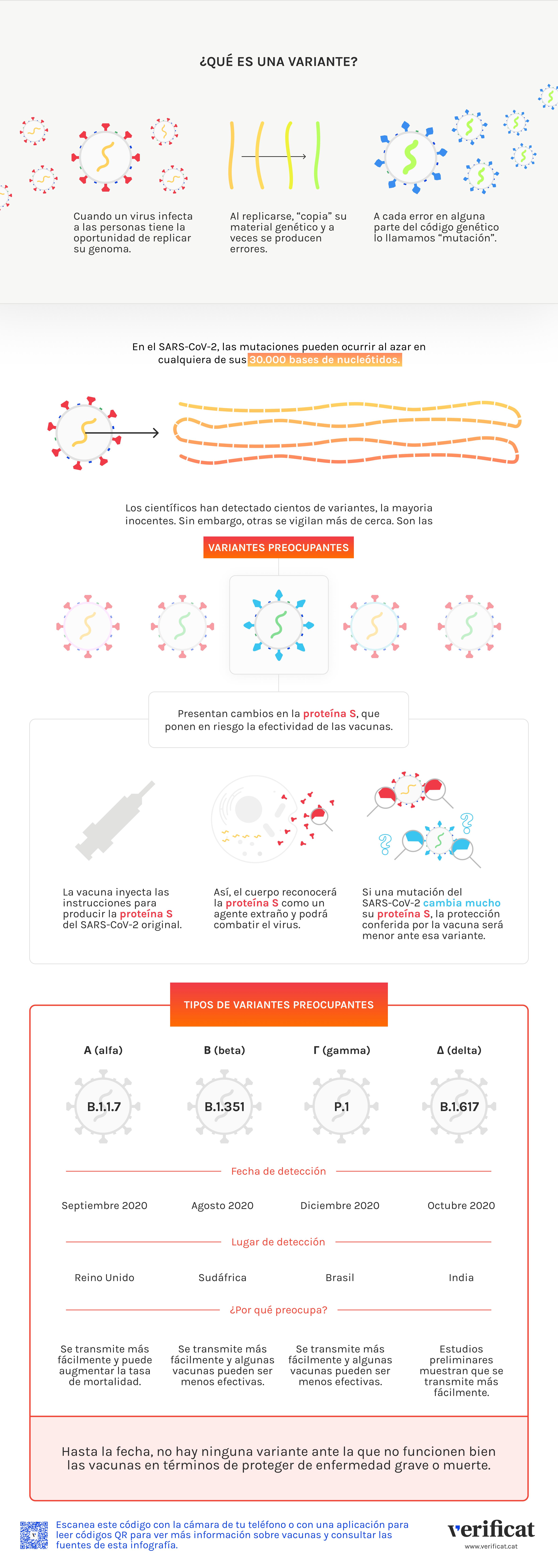 Infografía que explica la aparición de las variantes del SARS-CoV-2
