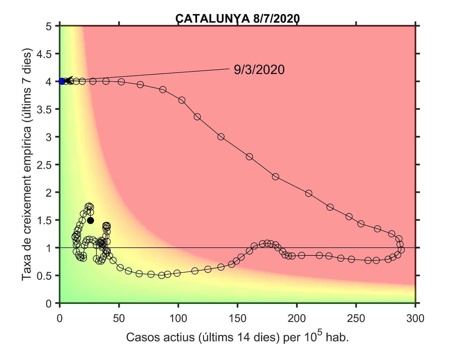 gráfico de riesgo de contagio