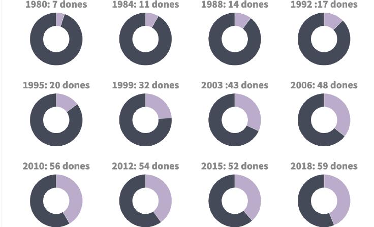 Captura del gràfic interactiu d'evolució de les dones al Parlament, disponible més avall.