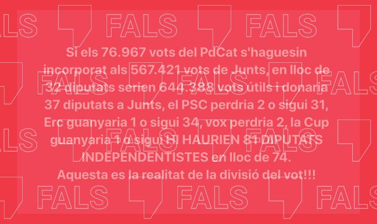 La mayoría independentista no llegaría a 81 diputados con los votos de PDeCAT sumados a los de Junts