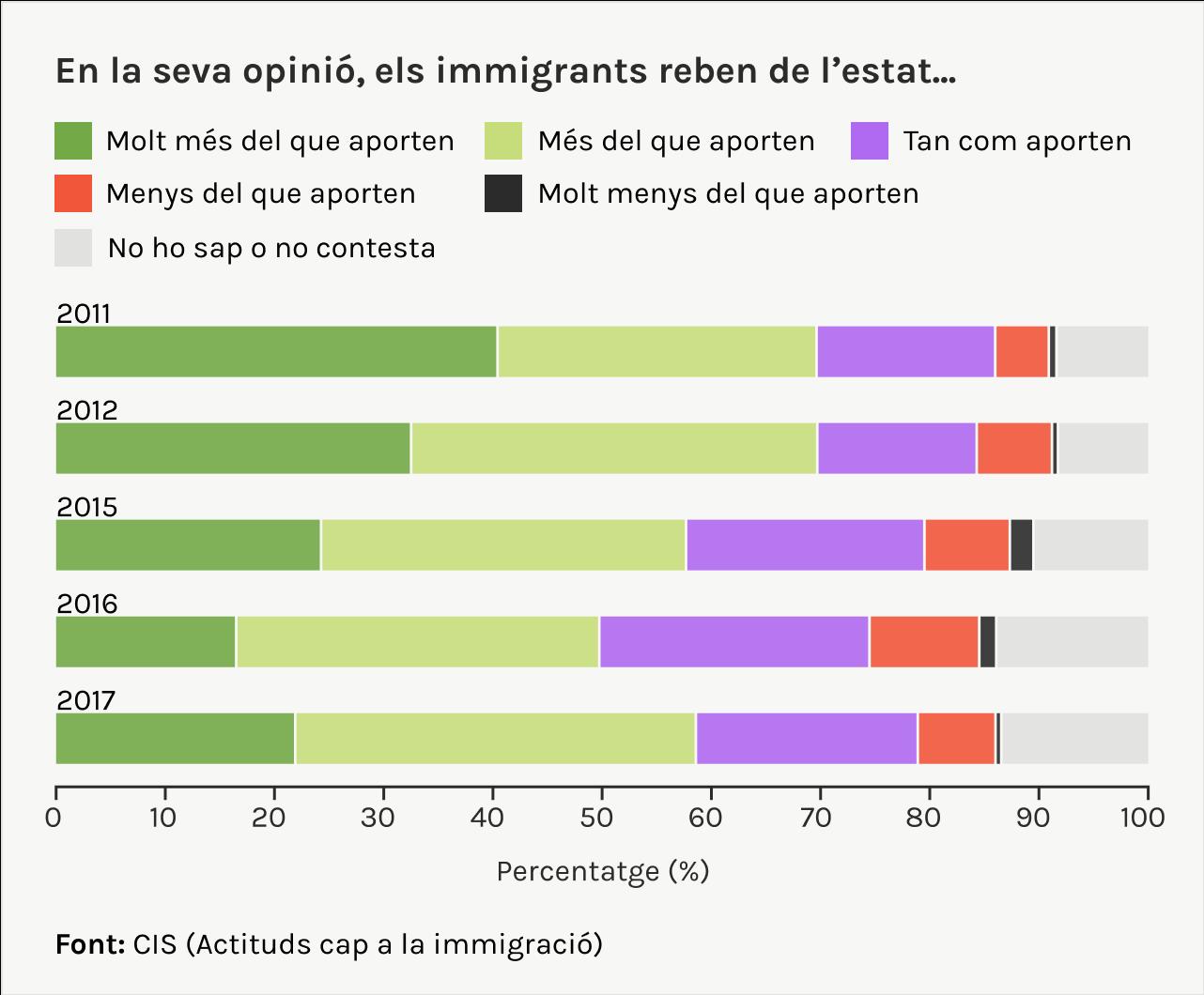 quan reben els migrants de l'estat