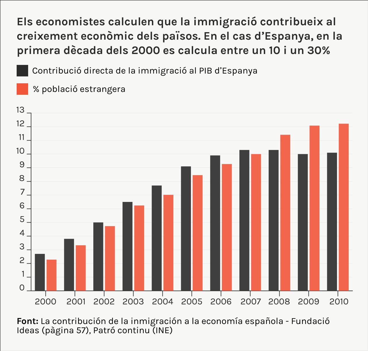 Contribucio economica de l'immigració al PIB d'Espanya