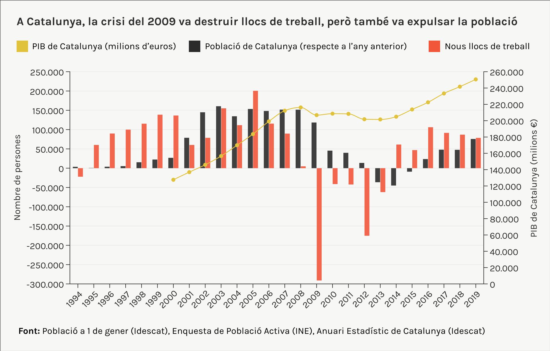 crisis del 2009 i població a Catalunya