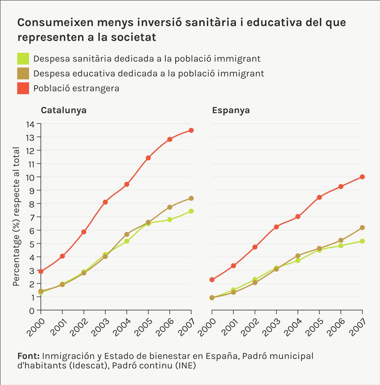 Elis migrants consumeixen menys inversió sanitaria i educativa del que representen a la societat