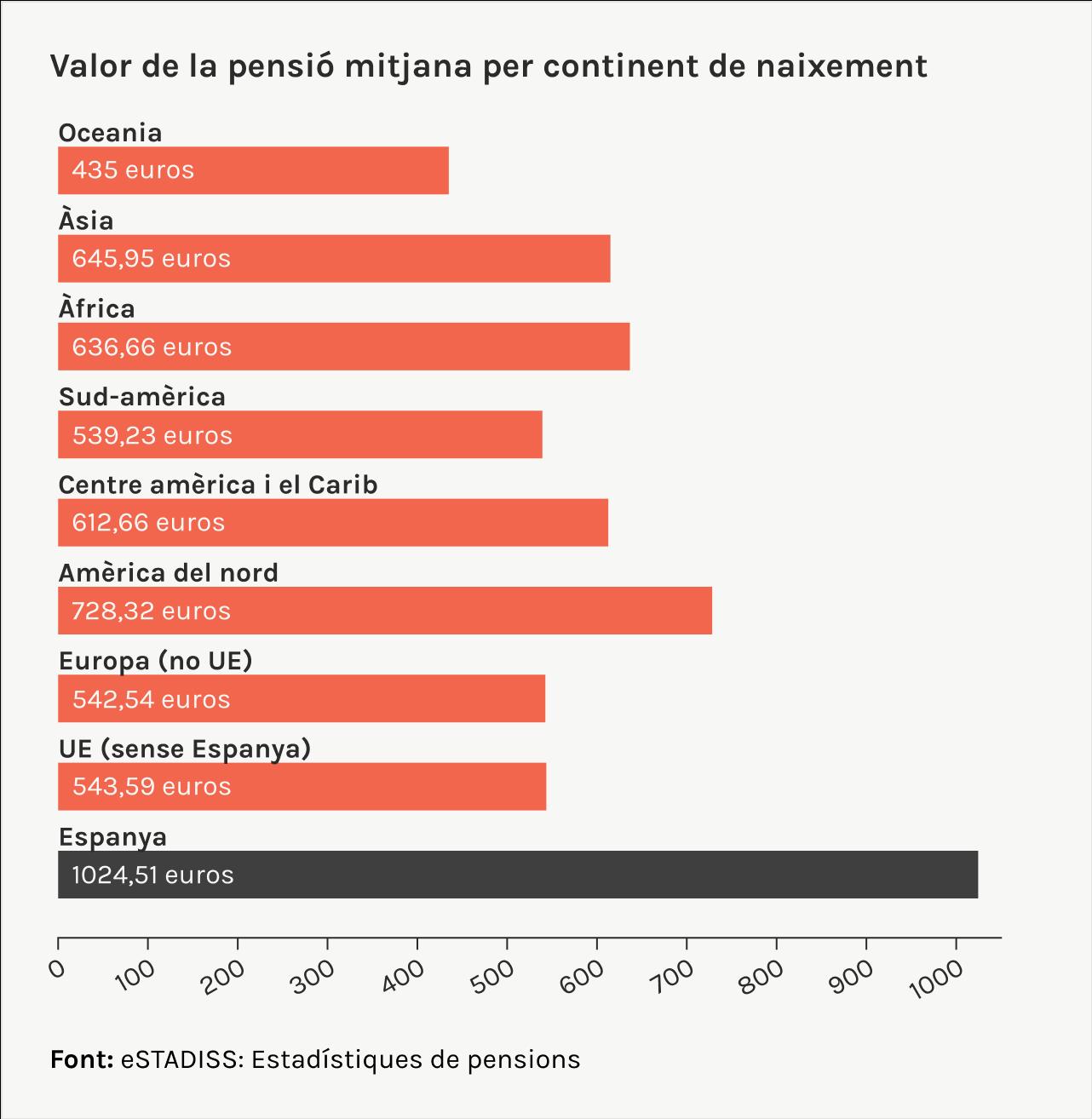 Valor de la pensió mitjana per continent de naixement