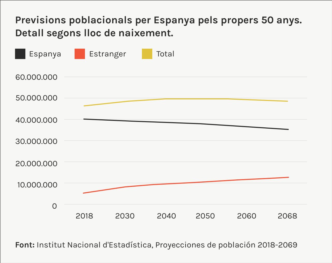 previsions poblacionals per Espanya